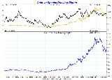 Gold vs Special Drawing Rights Gold in ...